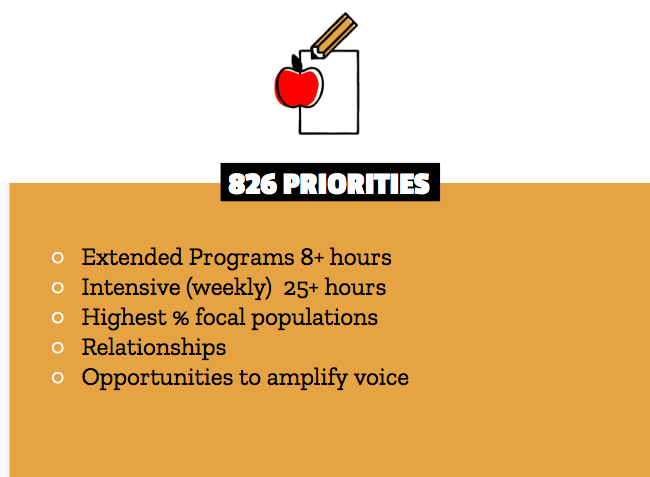 Where Are We Now? 826 programs in the 2020-2021 school year